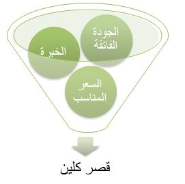 تنظيف الشقق باسهل الطرقمع قصر كلين